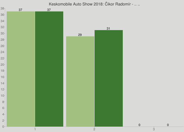 Keskomobile Auto Show 2018: Čikor Radomír - .. ..