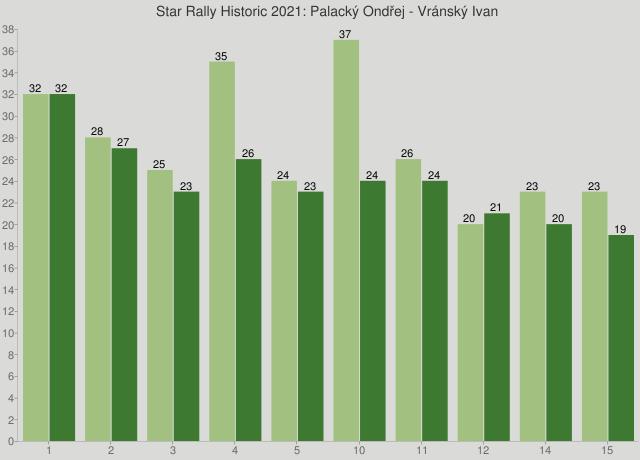 Star Rally Historic 2021: Palacký Ondřej - Vránský Ivan