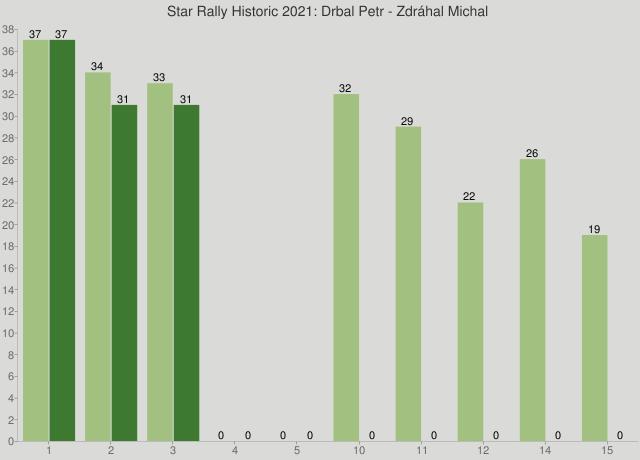 Star Rally Historic 2021: Drbal Petr - Zdráhal Michal