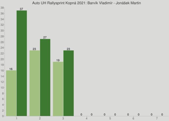 Auto UH Rallysprint Kopná 2021: Barvík Vladimír - Jonášek Martin