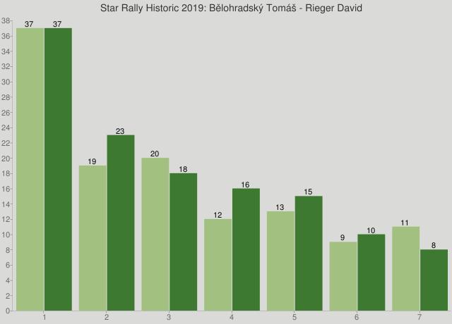 Star Rally Historic 2019: Bělohradský Tomáš - Rieger David