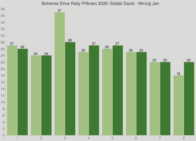Bohemia Drive Rally Příbram 2020: Soldát David - Winzig Jan
