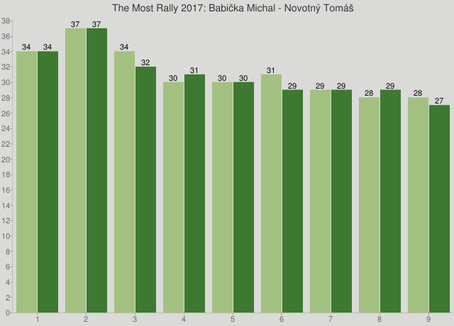 The Most Rally 2017: Babička Michal - Novotný Tomáš