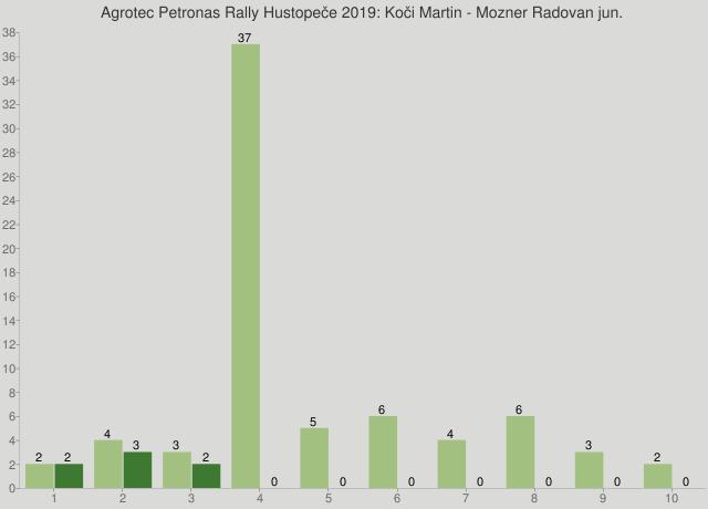 Agrotec Petronas Rally Hustopeče 2019: Koči Martin - Mozner Radovan jun.
