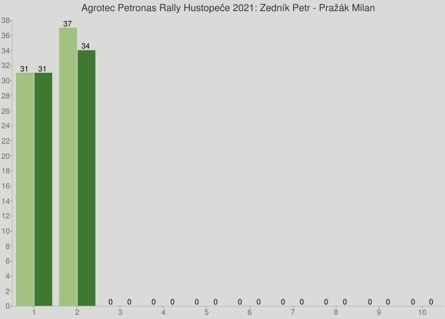 Agrotec Petronas Rally Hustopeče 2021: Zedník Petr - Pražák Milan