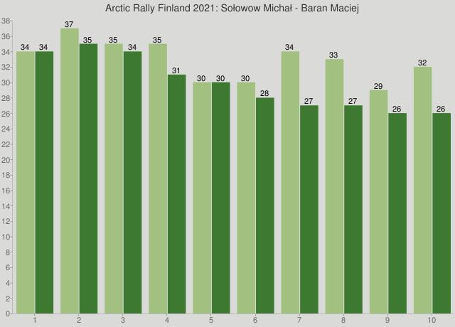 Arctic Rally Finland 2021: Sołowow Michał - Baran Maciej