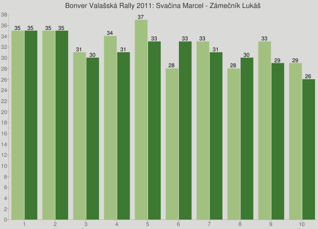Bonver Valašská Rally 2011: Svačina Marcel - Zámečník Lukáš