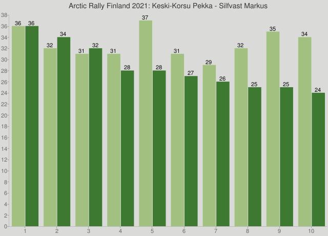 Arctic Rally Finland 2021: Keski-Korsu Pekka - Silfvast Markus