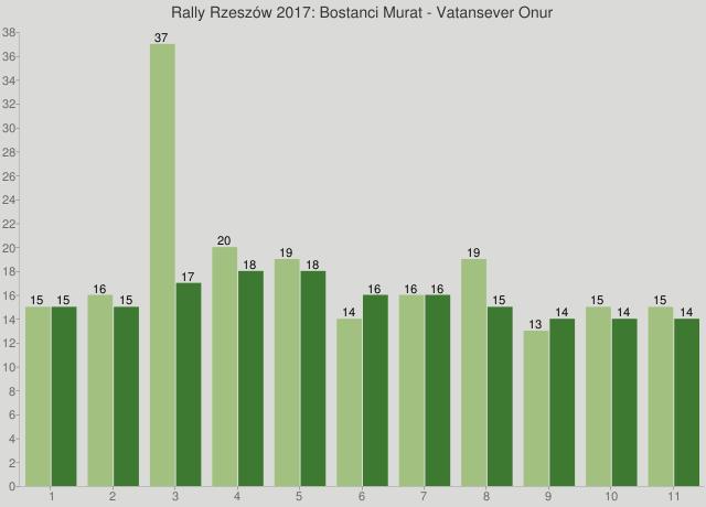 Rally Rzeszów 2017: Bostanci Murat - Vatansever Onur