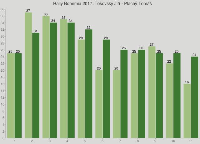 Rally Bohemia 2017: Tošovský Jiří - Plachý Tomáš