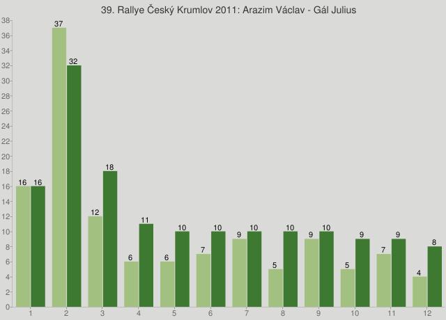 39. Rallye Český Krumlov 2011: Arazim Václav - Gál Julius