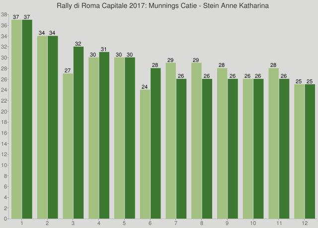 Rally di Roma Capitale 2017: Munnings Catie - Stein Anne Katharina