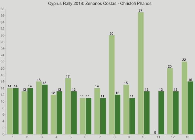 Cyprus Rally 2018: Zenonos Costas - Christofi Phanos