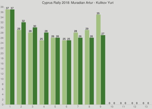 Cyprus Rally 2018: Muradian Artur - Kulikov Yuri