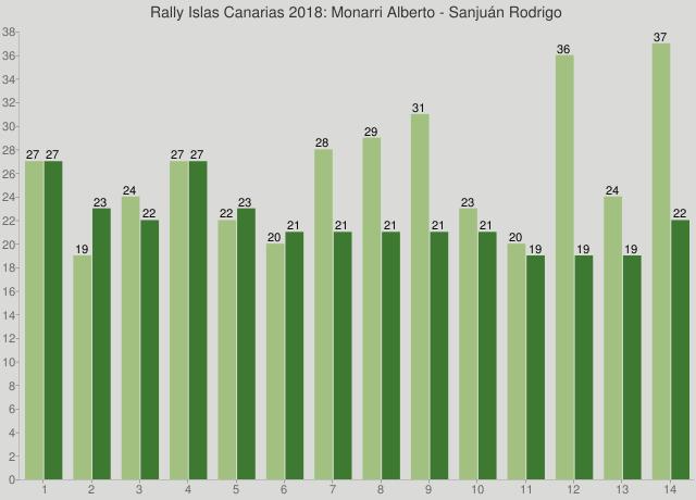 Rally Islas Canarias 2018: Monarri Alberto - Sanjuán Rodrigo