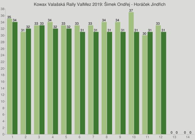 Kowax Valašská Rally ValMez 2019: Šimek Ondřej - Horáček Jindřich