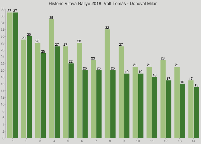 Historic Vltava Rallye 2018: Volf Tomáš - Donoval Milan