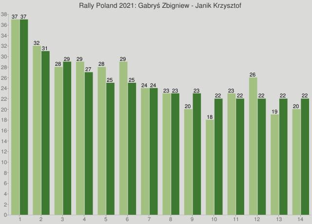 Rally Poland 2021: Gabryś Zbigniew - Janik Krzysztof