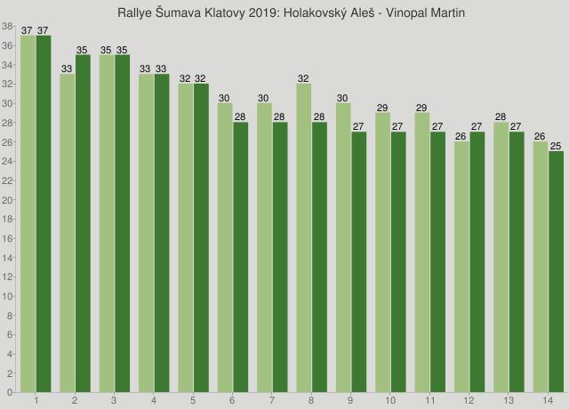 Rallye Šumava Klatovy 2019: Holakovský Aleš - Vinopal Martin