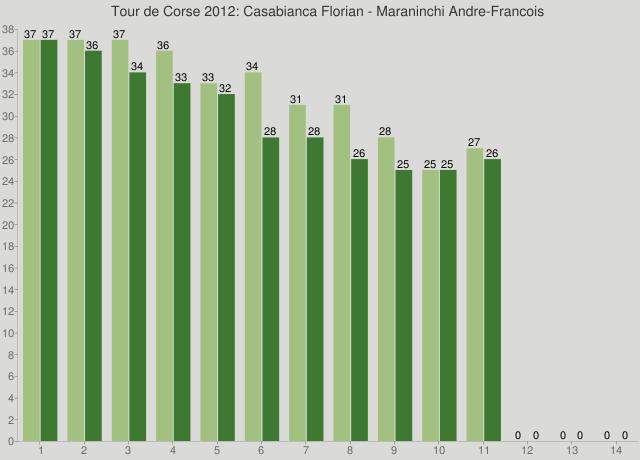 Tour de Corse 2012: Casabianca Florian - Maraninchi Andre-Francois