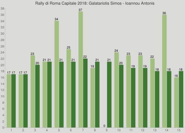 Rally di Roma Capitale 2018: Galatariotis Simos - Ioannou Antonis