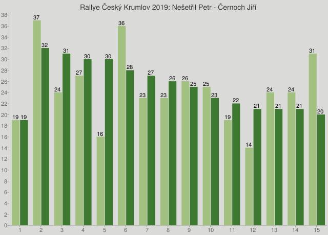Rallye Český Krumlov 2019: Nešetřil Petr - Černoch Jiří