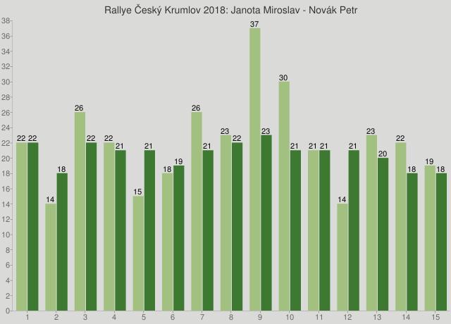 Rallye Český Krumlov 2018: Janota Miroslav - Novák Petr