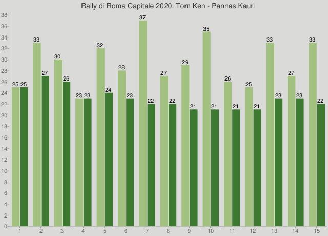 Rally di Roma Capitale 2020: Torn Ken - Pannas Kauri