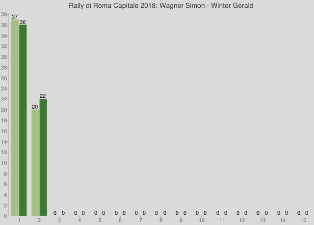 Rally di Roma Capitale 2018: Wagner Simon - Winter Gerald