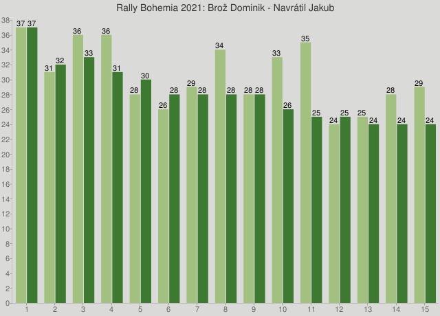 Rally Bohemia 2021: Brož Dominik - Navrátil Jakub
