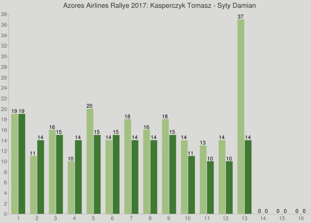 Azores Airlines Rallye 2017: Kasperczyk Tomasz - Syty Damian