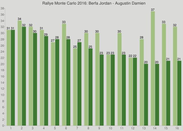 Rallye Monte Carlo 2016: Berfa Jordan - Augustin Damien
