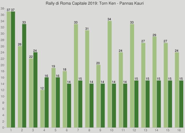Rally di Roma Capitale 2019: Torn Ken - Pannas Kauri