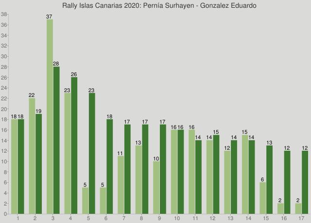 Rally Islas Canarias 2020: Pernía Surhayen - Gonzalez Eduardo