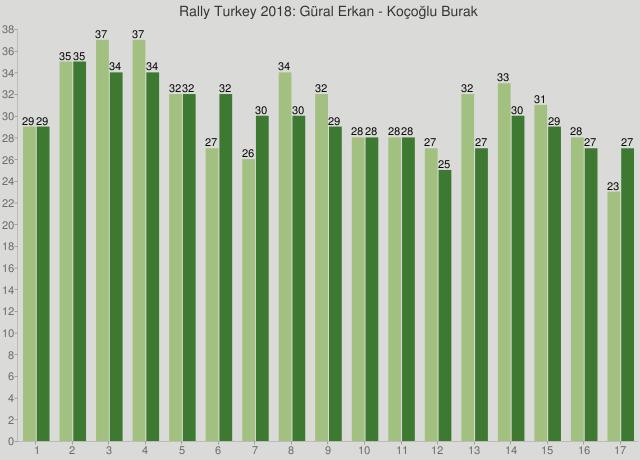 Rally Turkey 2018: Güral Erkan - Koçoğlu Burak