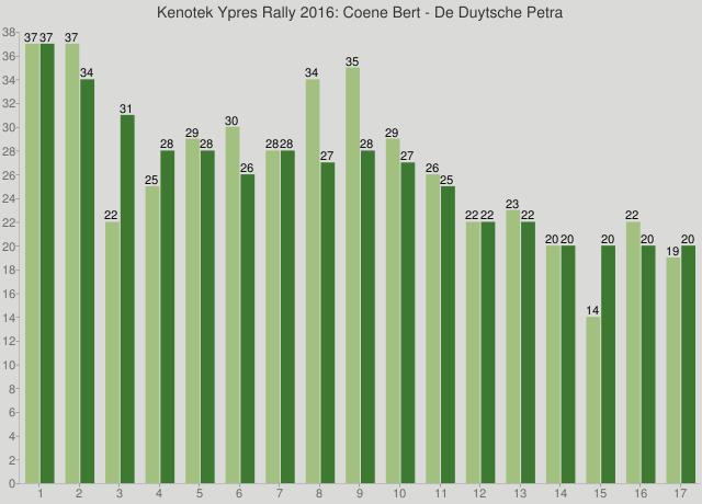 Kenotek Ypres Rally 2016: Coene Bert - De Duytsche Petra