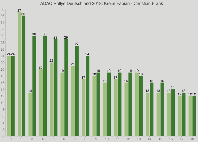ADAC Rallye Deutschland 2018: Kreim Fabian - Christian Frank