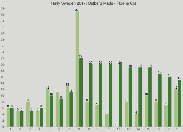 Rally Sweden 2017: Østberg Mads - Fløene Ola