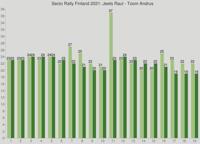 Secto Rally Finland 2021: Jeets Raul - Toom Andrus