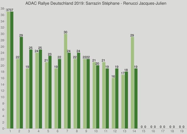 ADAC Rallye Deutschland 2019: Sarrazin Stéphane - Renucci Jacques-Julien