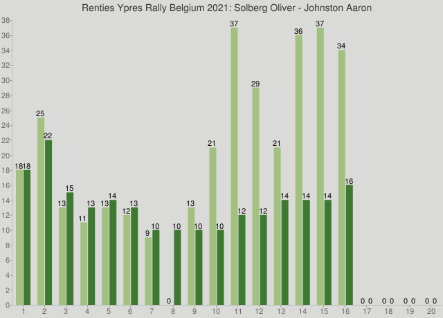 Renties Ypres Rally Belgium 2021: Solberg Oliver - Johnston Aaron