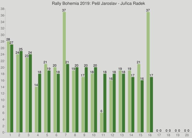 Rally Bohemia 2019: Pešl Jaroslav - Juřica Radek