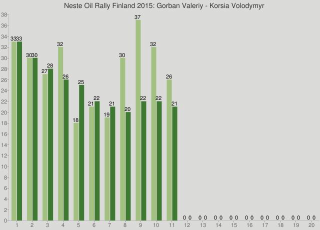 Neste Oil Rally Finland 2015: Gorban Valeriy - Korsia Volodymyr