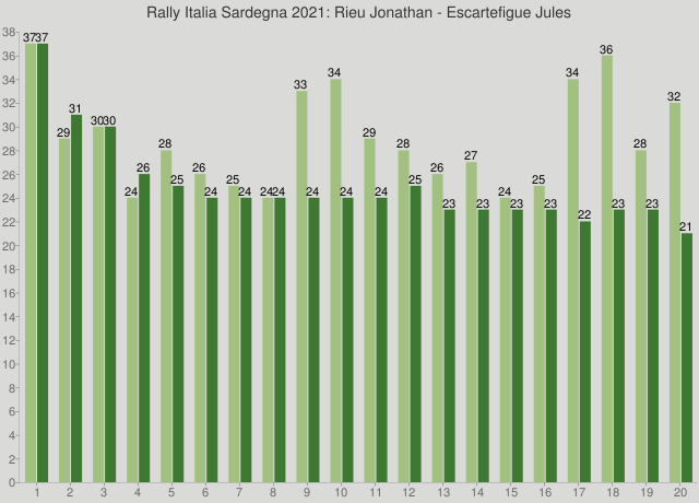 Rally Italia Sardegna 2021: Rieu Jonathan - Escartefigue Jules