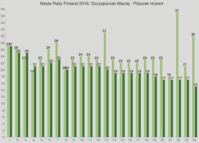 Neste Rally Finland 2016: Szczepaniak Maciej - Ptaszek Hubert