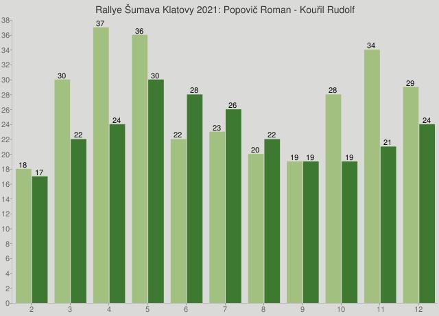 Rallye Šumava Klatovy 2021: Popovič Roman - Kouřil Rudolf