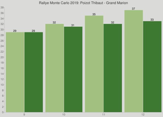Rallye Monte Carlo 2019: Poizot Thibaut - Grand Marion