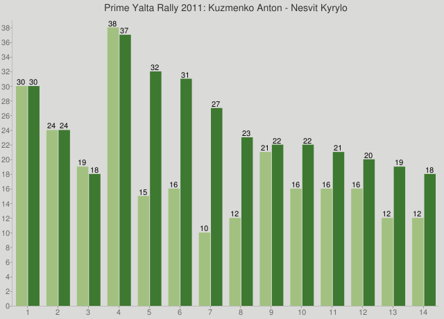 Prime Yalta Rally 2011: Kuzmenko Anton - Nesvit Kyrylo