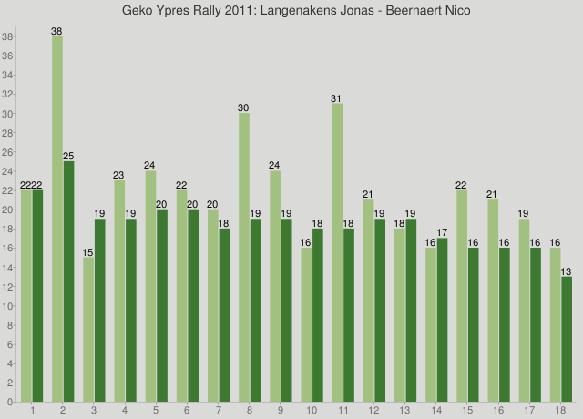 Geko Ypres Rally 2011: Langenakens Jonas - Beernaert Nico