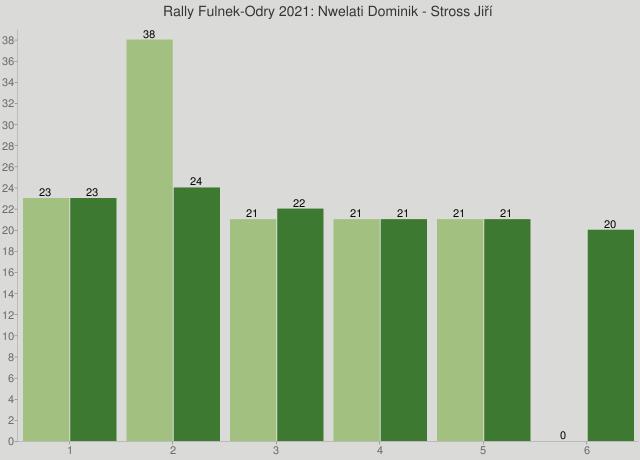 Rally Fulnek-Odry 2021: Nwelati Dominik - Stross Jiří